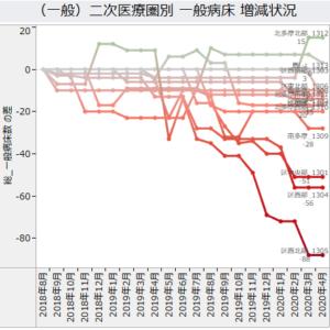病床数の月次変化(病床データセット)